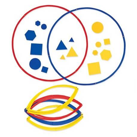 Círculos de conjuntos