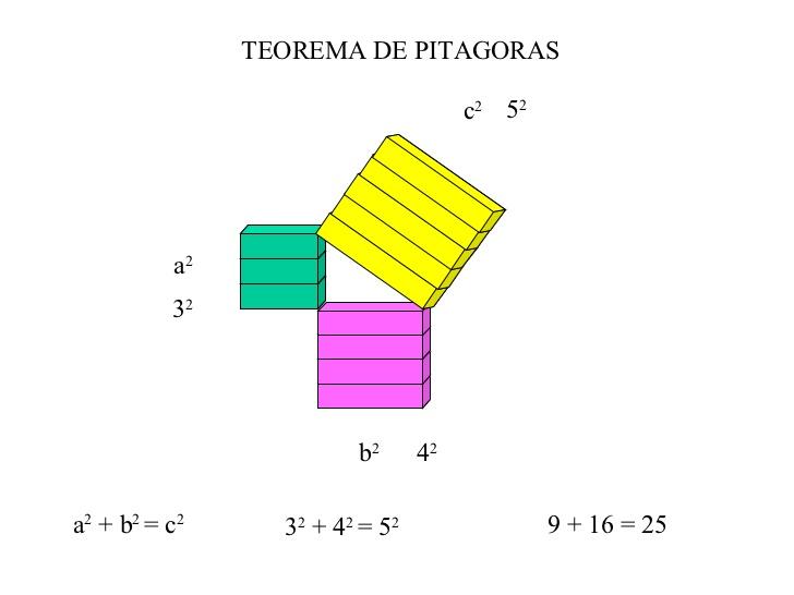 TEOREMA PITAGORAS CON REGLETAS